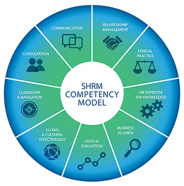 four competencies of an hr manager This work requires several skill sets and competencies, according to the 2012 human resource competency study completed by the rbl group and the ross school of business at the university of michigan four leading competencies for hr management success include sufficient job knowledge, leadership abilities, business acumen, and having the interpersonal skills necessary to advance change.